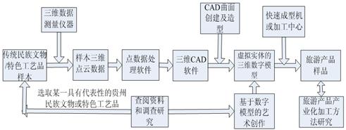 项目实施技术路线图