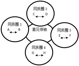 图二 小米社区的传播模式图片