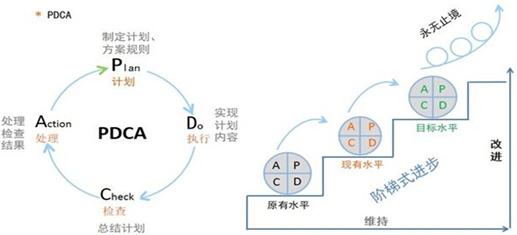 pdca是个循环往复的过程
