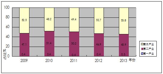 近几年东莞整体产业结构中第三产业占比增速较第二