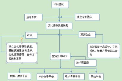 """美丽杭州建设中""""智慧乡村""""休闲旅游文化研究"""