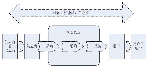 图1-1 供应链结构图