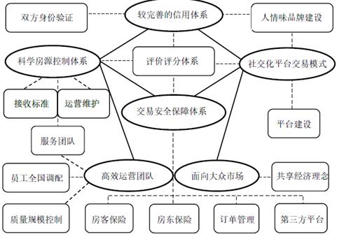 在线短租企业商业模式分析——以小猪短租为例图片