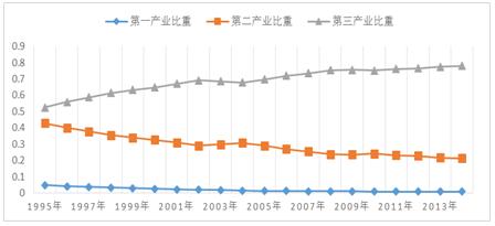 北京市产业结构变动图