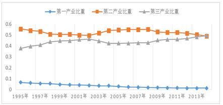 天津市产业结构变动图