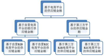 图1 供应链金融结构图