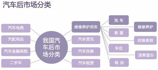 图1 我国汽车后市场分类结构图