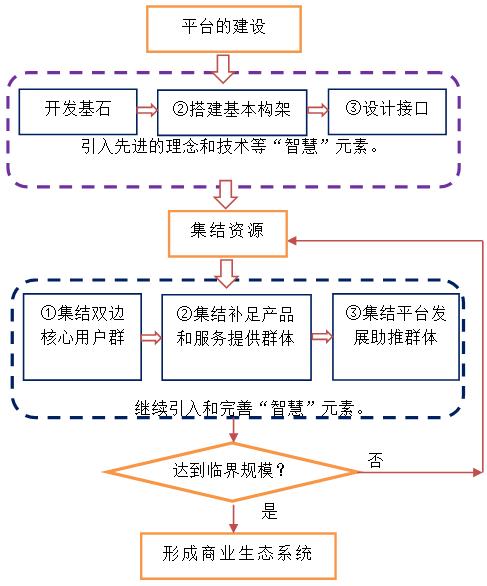 图3智慧物流产业园生态系统构建的基本步骤