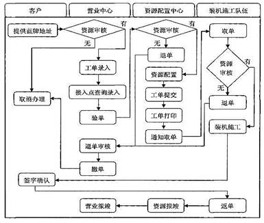 石河子移动公司宽带业务现行流程图