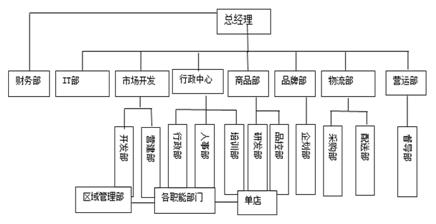 图1-1连锁餐饮企业组织结构图