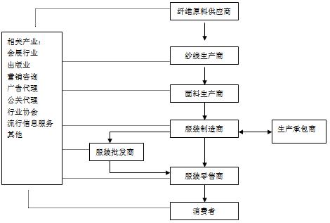 图1纺织服装产业结构