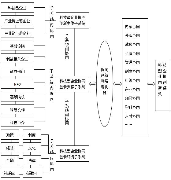 結構與內外部協同機制,以此構建如圖1的科技型企業協同創新孵化網絡圖片