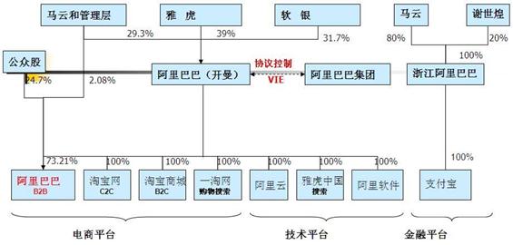 阿里巴巴股权结构
