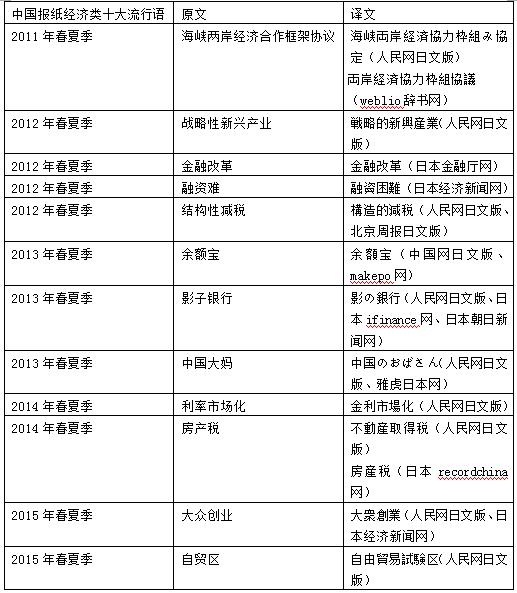 """""""自贸区""""一般指中国(上海)自由贸易试验区,位于浦东境内,直译为""""自由"""