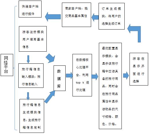 框图式教学设计