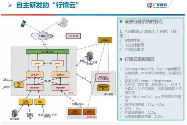 图1:广发证券行情云技术架构图